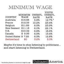 Płaca minimalna i wskaźniki bezrobocia..