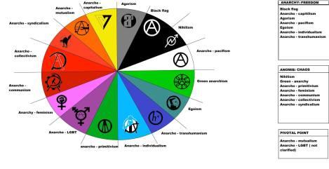 Nurty zaliczane do tzw. anarchizmu. Niektóre ściśle anty-biblijne swą mentalnością.